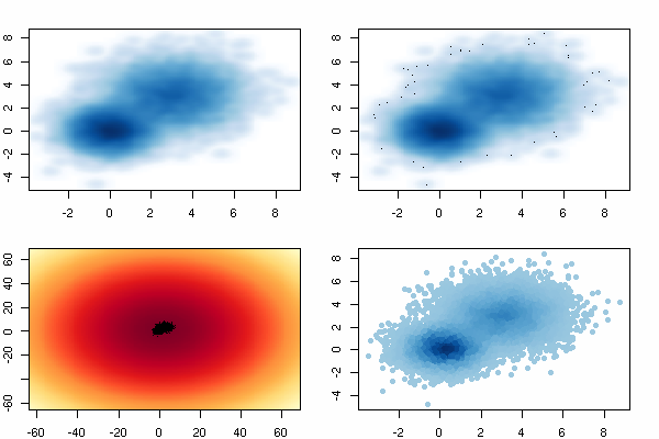 Using Reshape2 for transposing datasets in R – DECISION STATS