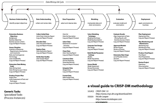 Visual Guides to CRISP-DM ,KDD and SEMMA « DECISION STATS