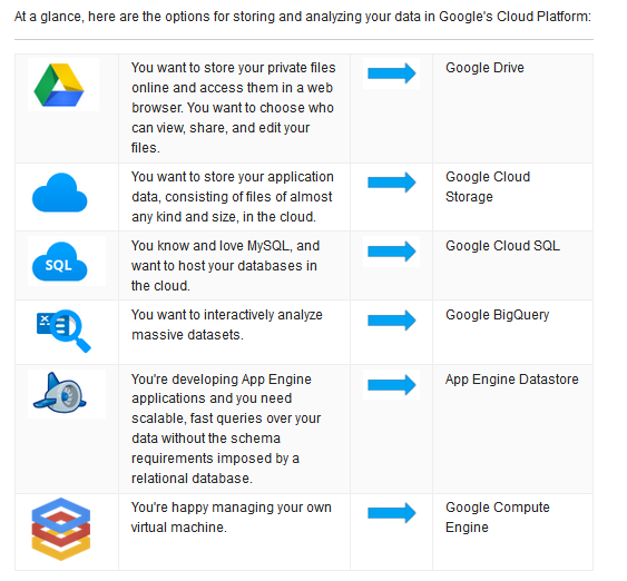 google cloud sql Hello christopher, the postgresql connection is a beta for the google cloud sql platform the google cloud sql connector can connect to the mysql data source as you mentioned (google cloud.