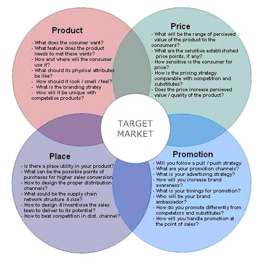 Marketing mix modeling case studies