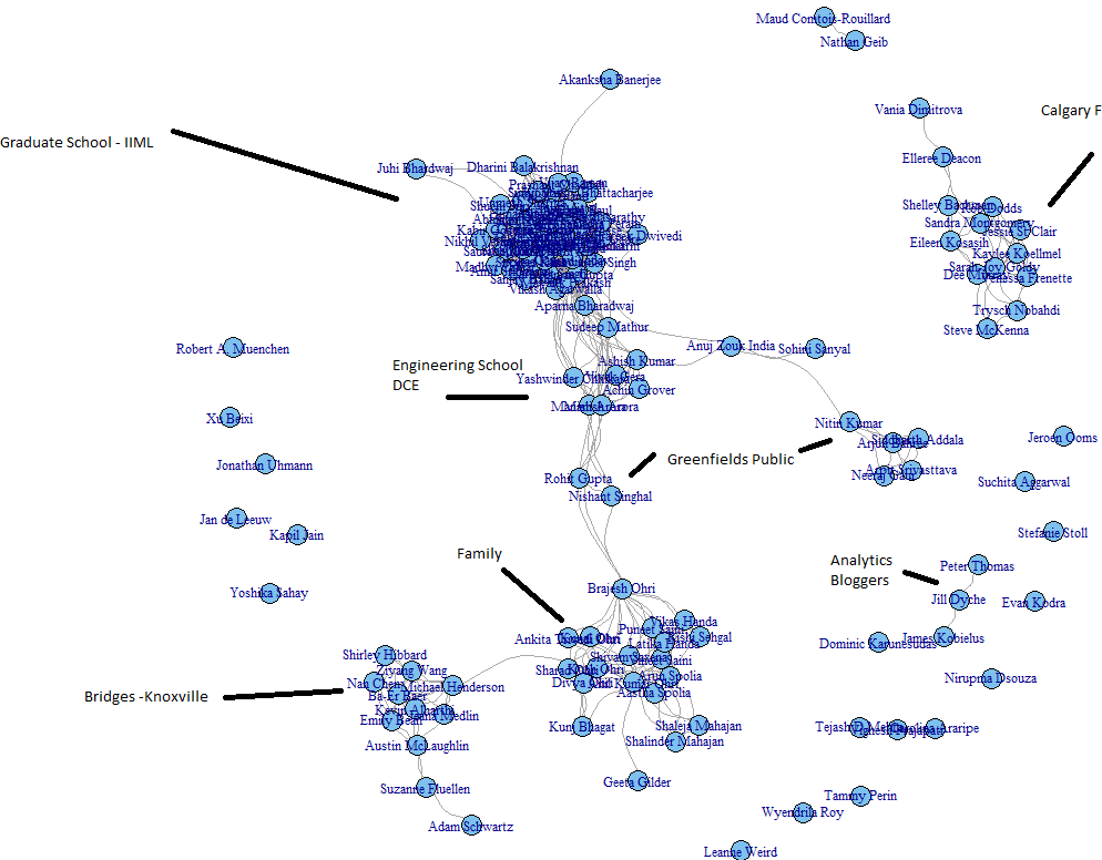 Analyzing Facebook Networks using #rstats (4/6)