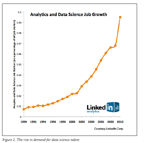The Supply Side Of Data Science Decision Stats
